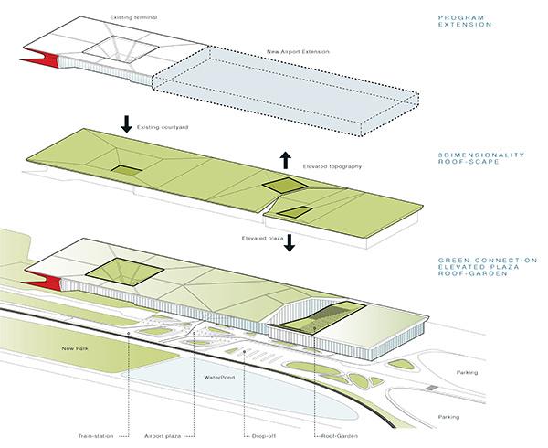 UNStudio   Kutaisi International Airport   IGS Magazine   Glass and Facade   Press Release   Expansion