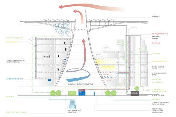 IGS Magazine-Masdar-Headquarters-Adrian-Smith-Gordon-Gill-Architecture-Carbon Neutrl-10