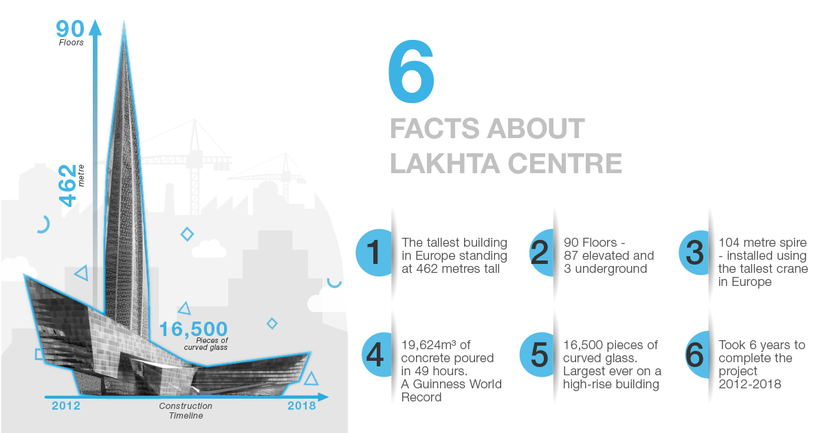 Lakhta-center-infographics-landscape_web-01