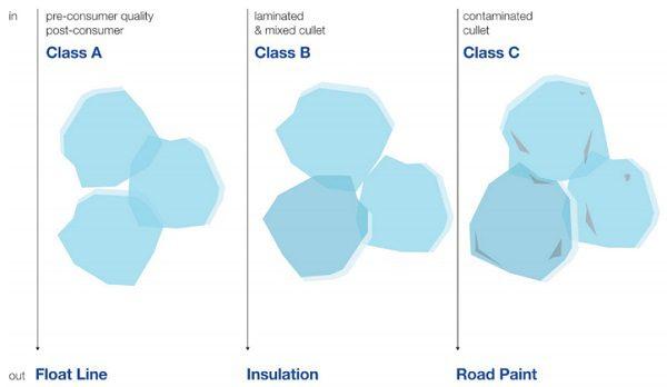 Figure 3: Grades of cullet