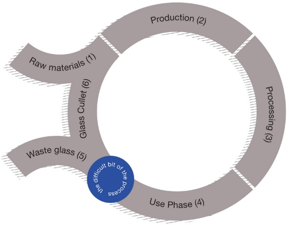 Figure 4: The main challenge in returning the post-consumer glass to the float line, is the collection and transportation, with strict/zero contamination requirements
