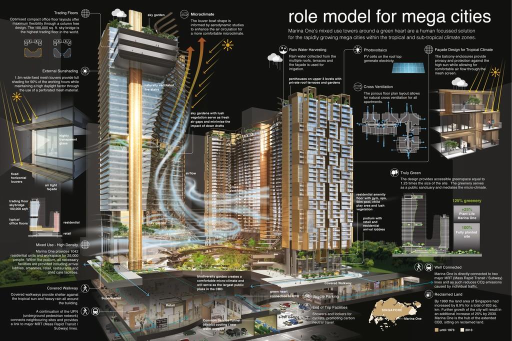 Green Heart – Marina One Singapore - Ingenhoven Architects - Singapore - 10