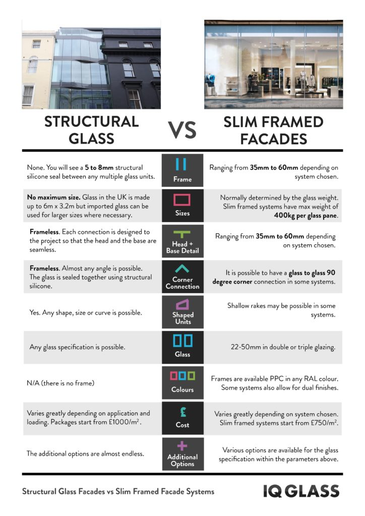 Structural Glass Facades vs Slim Façade Systems - IGS Magazine - Features - 9