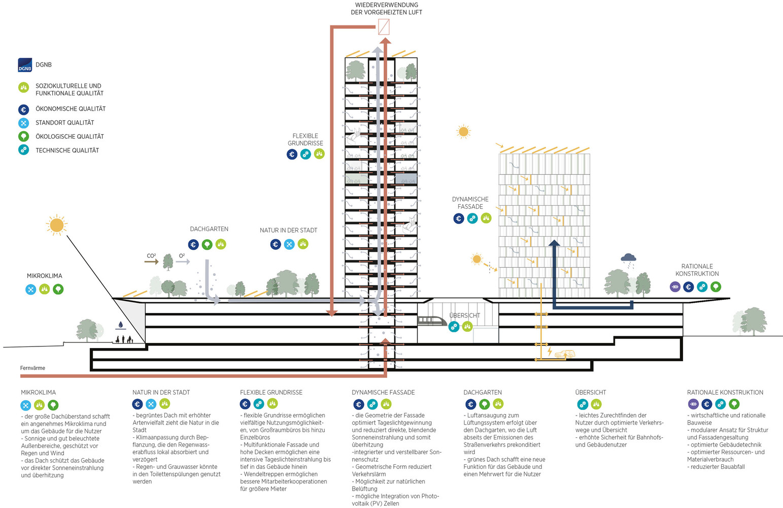 C.F. Moller architects - train station - Hamburg - IGS Magazine -5