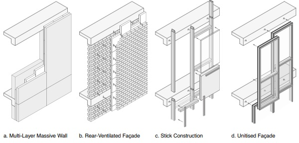 Double-Skin Facades-Characteristics and Challenges for an Advanced Building Skin - igs magazine - 1