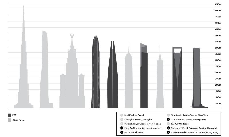 Worlds tallest skyscapers