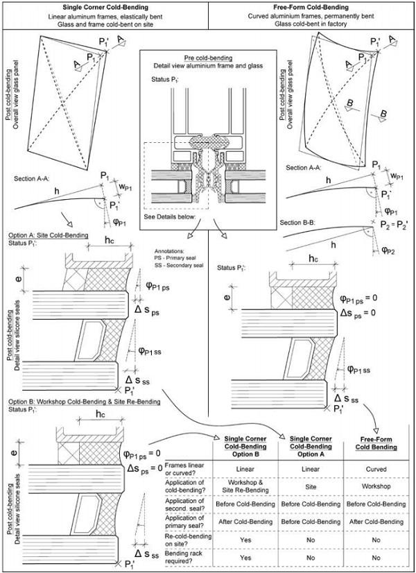 Fig. 13: Shear stresses in structural silicone primary and secondary seals – Single corner cold-bending vs. free form cold-bending