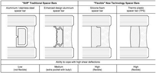 Figure 14: Types of spacer bars, 'stiff' metal spacers vs. 'flexible' spacers