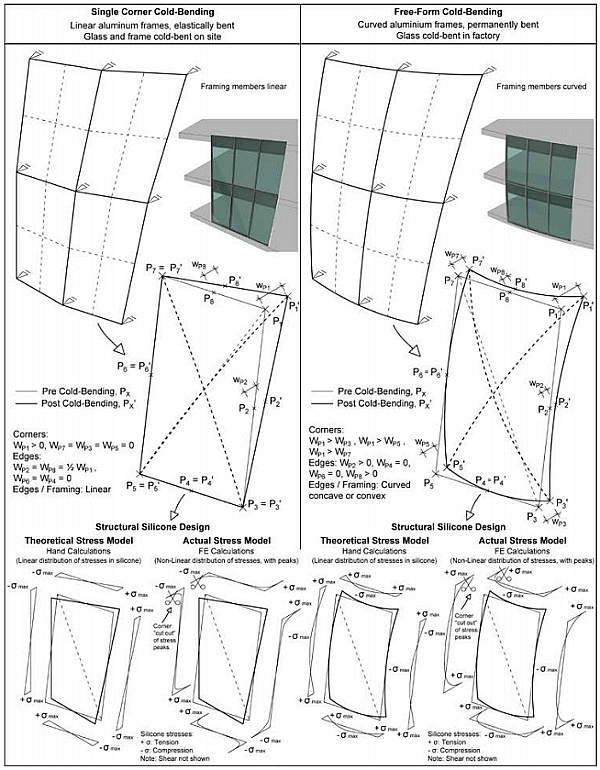 Fig. 01: Comparison single corner cold-bending vs. free form cold-bending, incl. structural silicone stress models