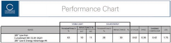 Table 1: Corporate HQ Performance Chart