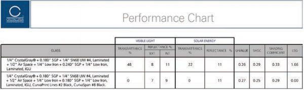 Table 2: University of Iowa Children's Hospital Performance Chart