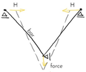 Figure 12 Kinematics of the façade system / JRC
