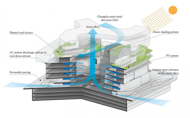 Semi--enclosed micro-environment