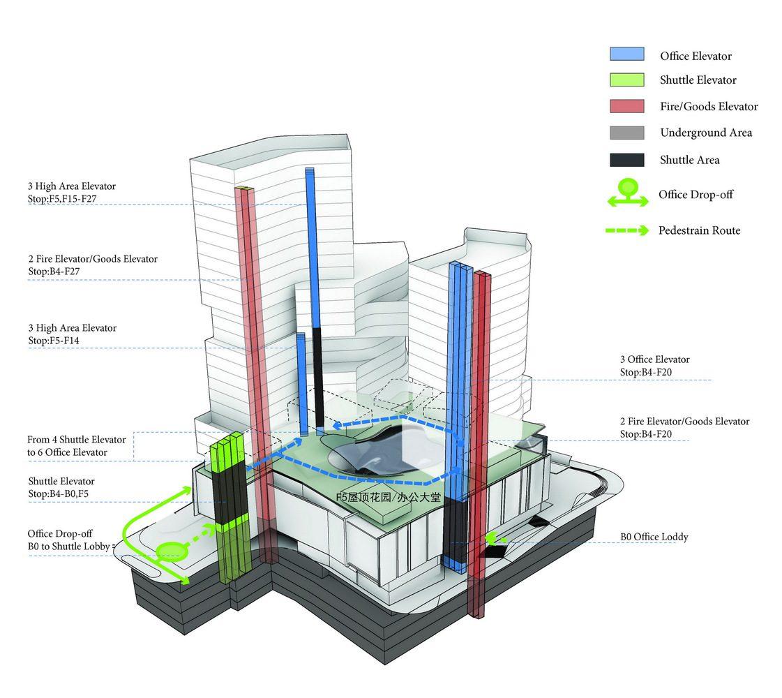 Office circulation analysis