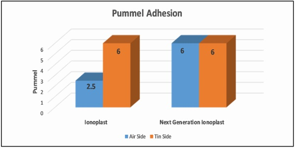 Figure 1: Next Generation Ionoplast Adhesion to Air vs Tin Side of Glass