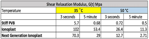 Figure 5. Shear Relaxation Modulus