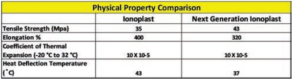 Figure 6: Physical Properties of Ionoplast and Next Generation Ionoplast