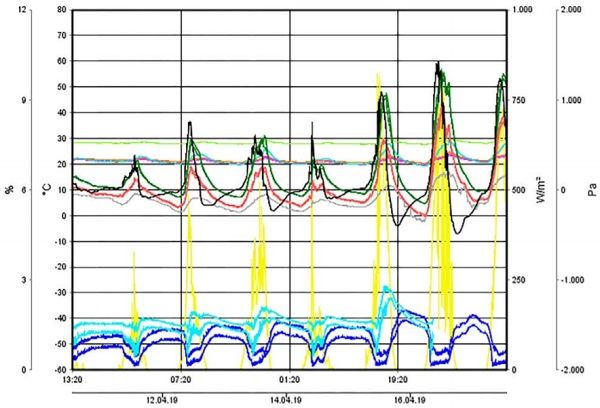Figure 7   Monitoring of climate data within cavity to analyze condensation risk