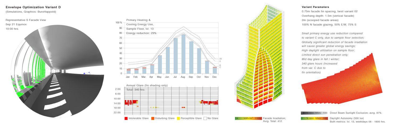 Fig. 01 – Building Performance Optimization Dashboard – Banque Libano-Francaise HQ (image and simulations: Buro Happold; Architecture: Kengo Kuma & Associates)