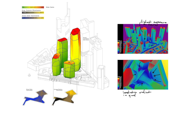 Fig. 03 – District-Scale Building Simulation – FOUR Frankfurt (image and simulations: Buro Happold; Architecture: UNStudio)
