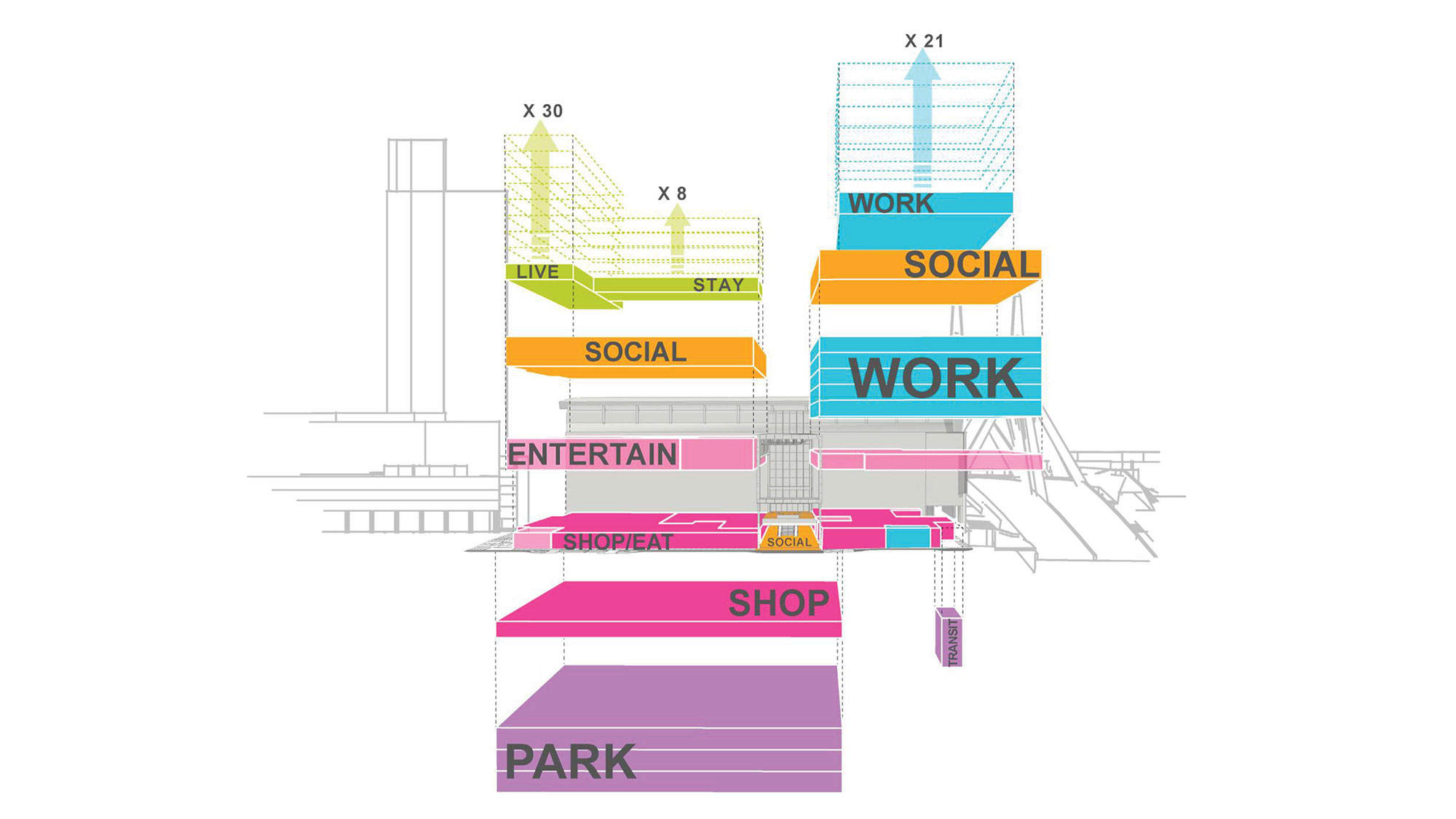 A diagram of The Hub on Causeway in Boston demonstrates how a mix of uses plug in to the podium.