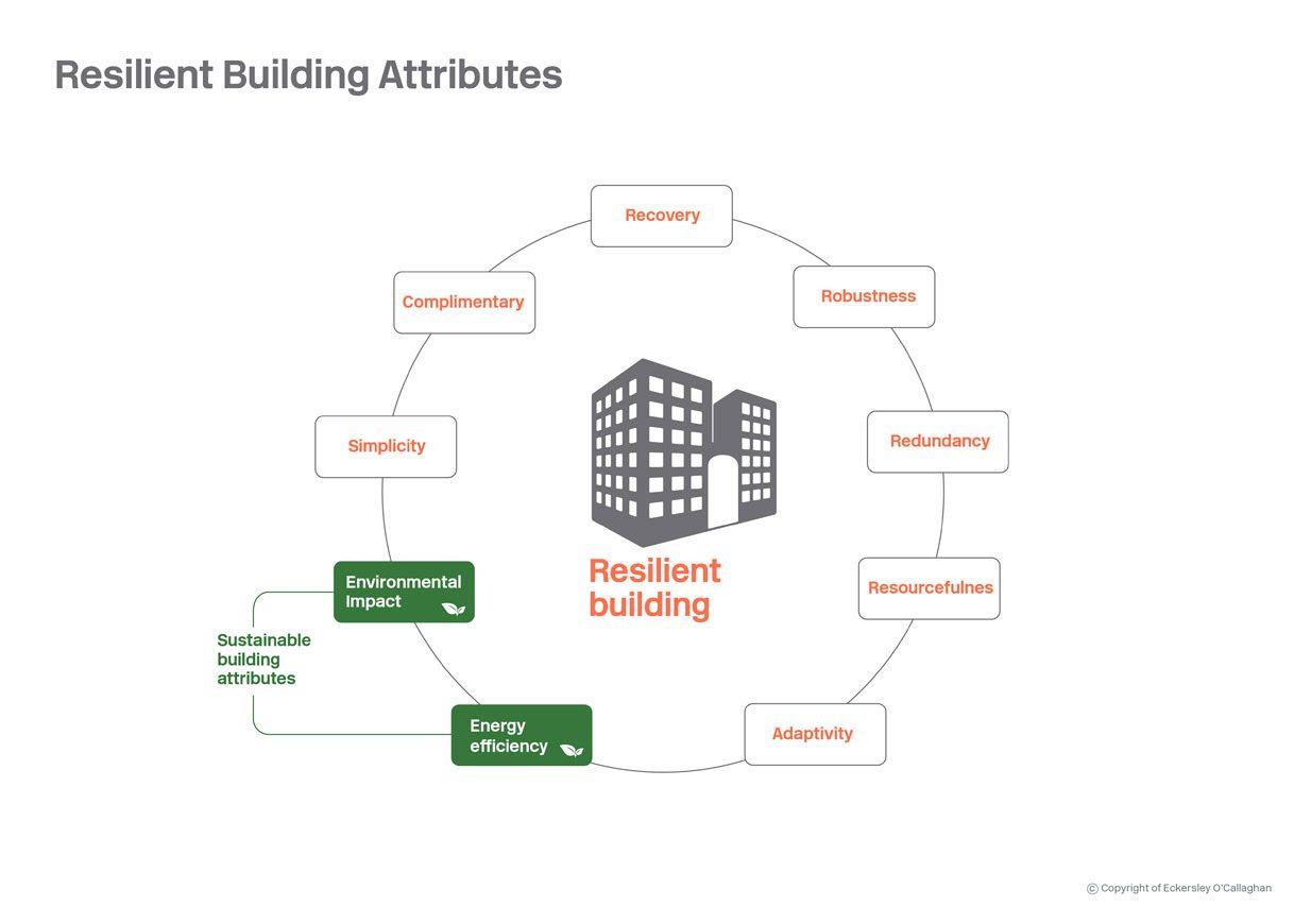 resilient-buildings-1234px