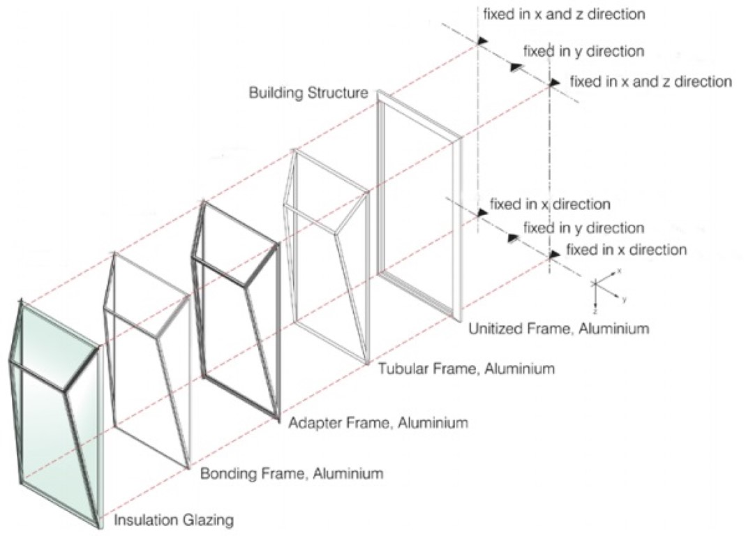 Figure 2: Modular construction and structural system of the Schüco Parametric System.