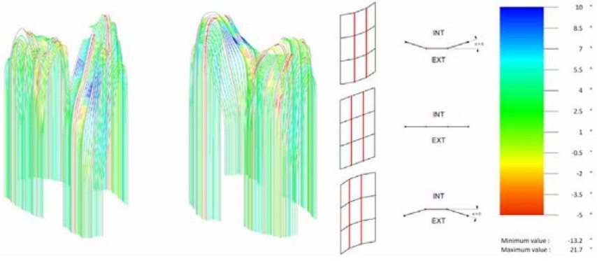 Figure 13 Dihedral Angle between two panels.