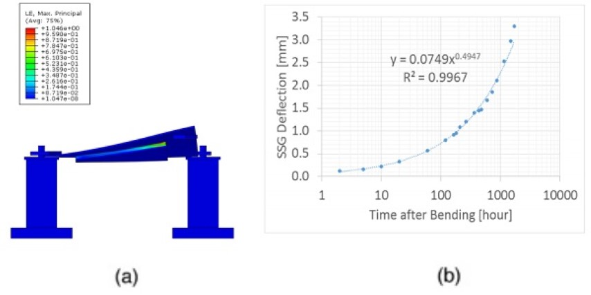 Figure 4. Fitted silicone relaxation during the cold bent test: (a) Peak Strain in silicone initially after bending from FEA simulation and (b) Measured silicone deflection over time