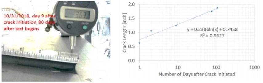 Figure 7. Crack Growth in the silicone during the cold bent test at 104.6%