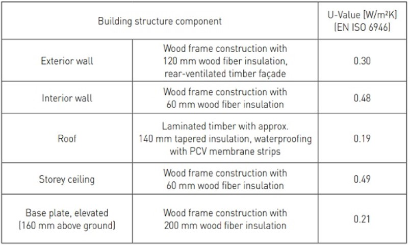 Table 2. Construction characteristics of the façade test facility (rubnerhaus ag – s.p.a)