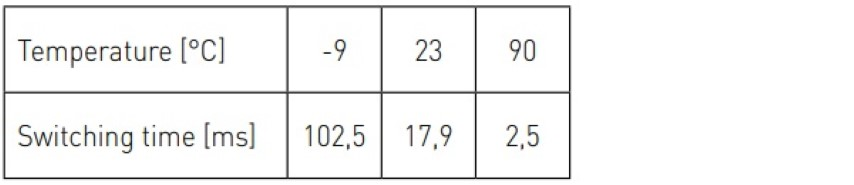 Table 3. Switching time of the investigated TN-Module at different temperatures