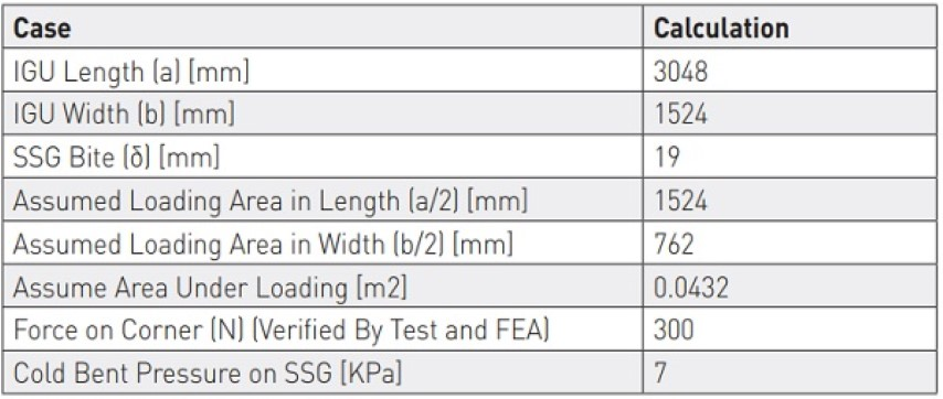 Table 3. Averaged Stress in SSG in the Cold Bent Application