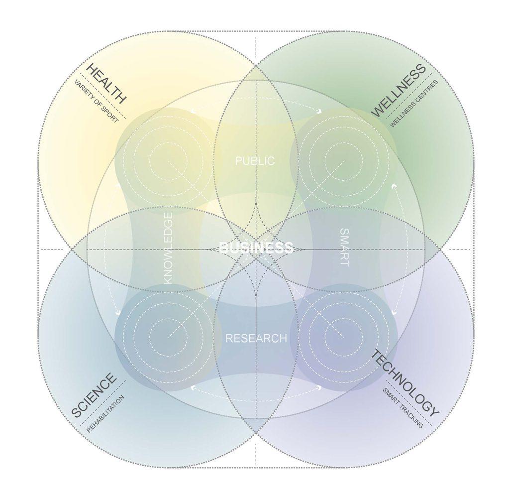 UNStudio_KFA_Diagram_1