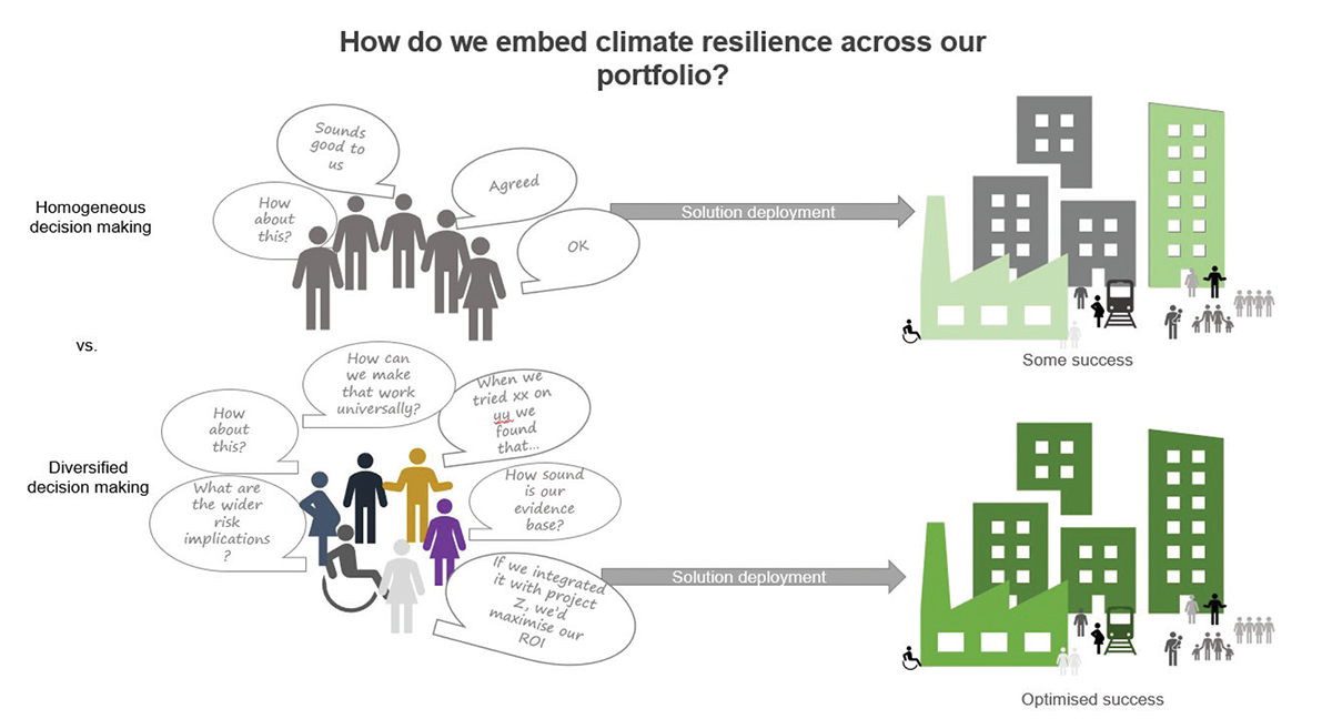 Diversity will Enable Climate Innovation and Resilience