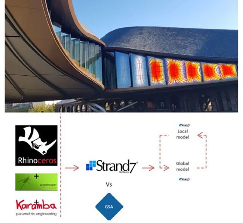 Figure 2 a.) Digital design project application – Coal Drops Yard, London, b.) design workflow