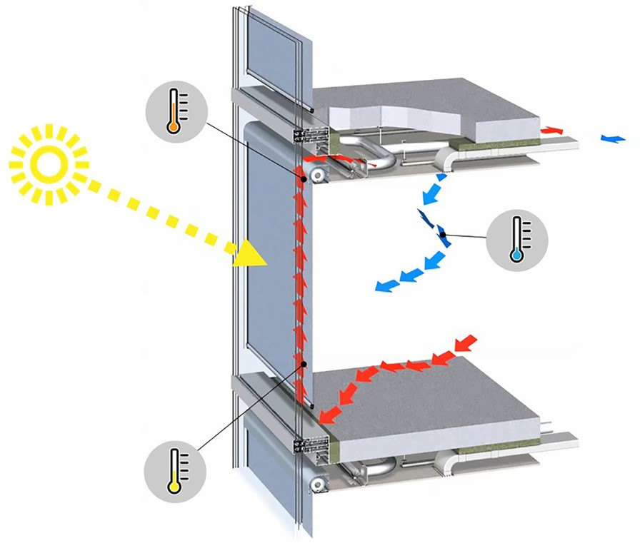 Figure 4: Operation mode Active Cavity Transition Facade