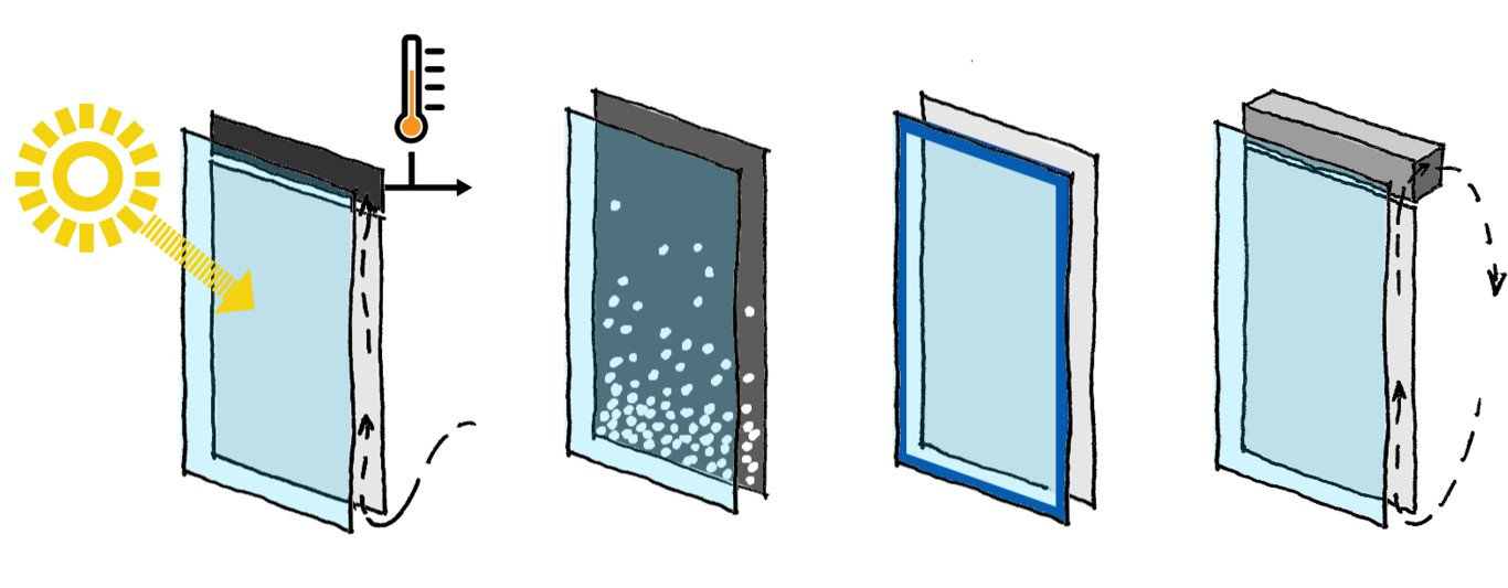 Figure 12: (l-r) ACT Facade as solar thermal air collector; with innovative screen material; with included PV-systems; as decentralized unit