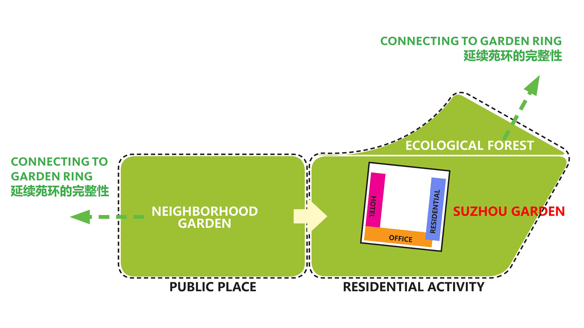 Analysis to remove the retail podium, creating view corridors and access to urban green spaces.