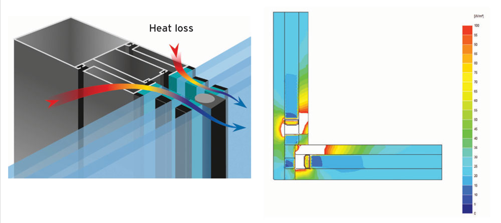 Heat flow is concentrating on the path of least resistance, which the secondary sealant has typically become in optimized IGU designs, bonded on a frame or purely glass to glass