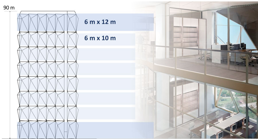 The double decker office concept caused a double height façade grid (Rendering on the right by F+P)